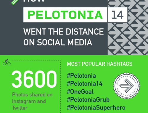 From SEEN: How Pelotonia 2014 Went the Distance on Social Media